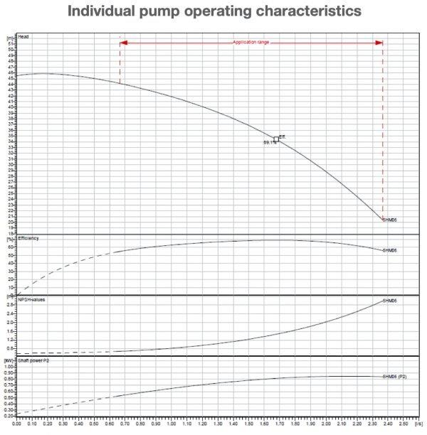 Individual Pump Operating Characteristics