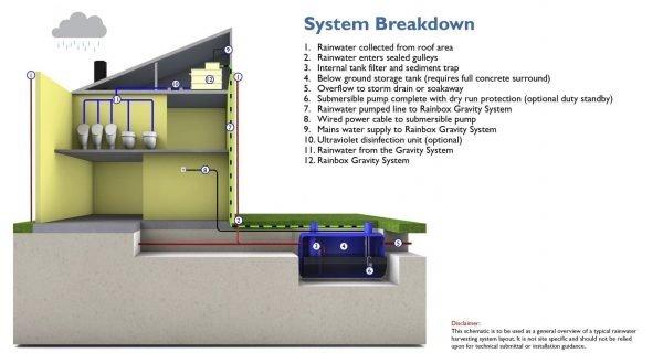 Rainbox Gravity Fed Indirect Pressure System