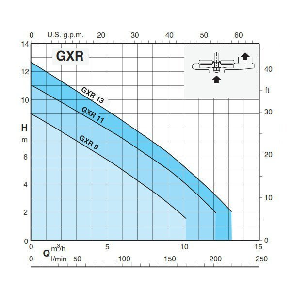Calpeda GXRM9 pump curve