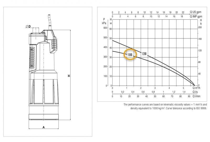 DAB divetron 1000 m pump curve