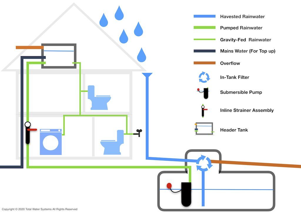 Gravity fed rainwater harvesting system diagram