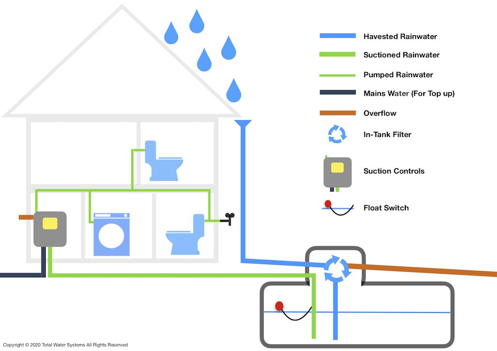 suction rainwater harvesting system diagram