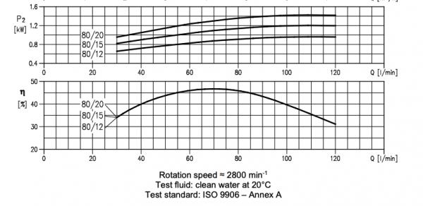 Ebara multigo m8015 pump performance2