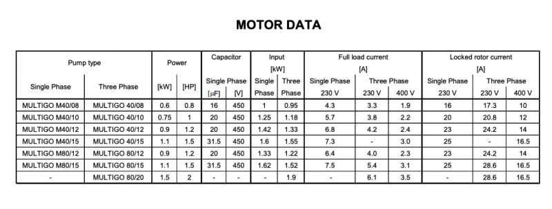 Ebara multigo motor data
