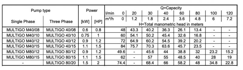 Ebara multigo performance