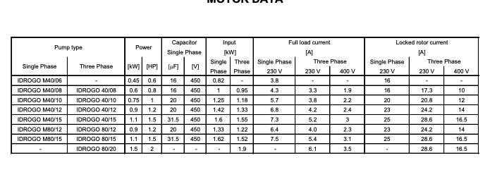 ebara idrogo motor data